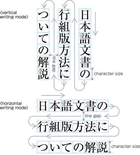 how to read in japanese requirements of japanese text layout