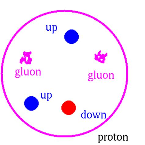What Is A Proton Made Of by Helium Nucleus