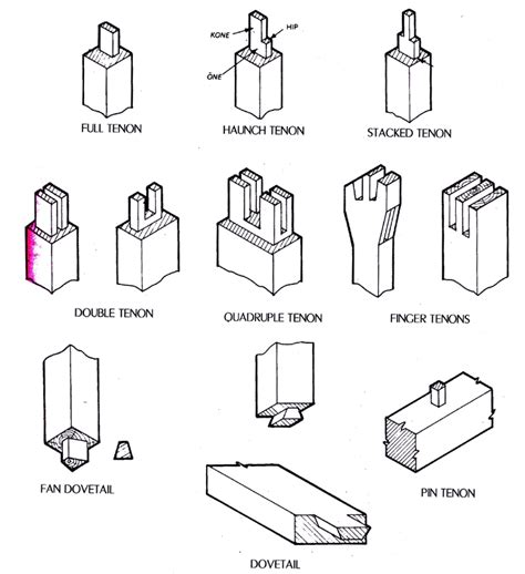 types of woodwork joints pdf plans woodworking basic joinery solid wood