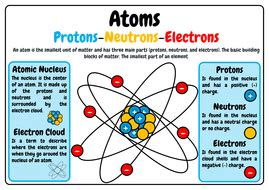 Definition Of Protons Neutrons And Electrons by Atoms Protons Neutrons And Electrons A3 Anchor Poster