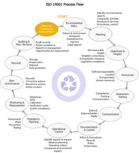 iso 14001 environmental management system consultancy