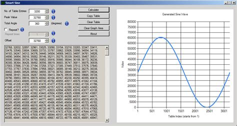 Fillehippo tahmid s blog smart sine software to generate sine table