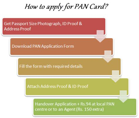 make pan card india how to apply for pan card offline india