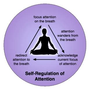 meditation how to use how to meditate