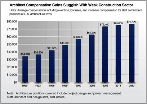 aia comp survey minimal salary increase consulting for