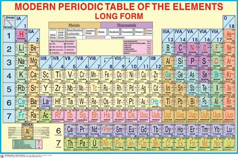 useful notes on the modern periodic table