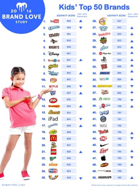 Kids Most Loved Brands  2016 (smarty Pants)  Ranking The