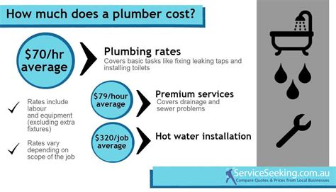 Cost Of A Plumber 201314  Serviceseeking Blog. How Old To Be On Medicare Nascar Tech School. Aarp Car Insurance Quote Aaa Life Insurance Co. E Procurement Software Car Insurance Portland. Health Insurance For Visitors To Australia. St Lukes Womens Clinic Window Film Comparison. Alcohol Relapse Prevention Plan. New York College Manhattan A0 Poster Printing. Adoption Parent Profiles Atlantic Sign Company