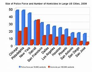 Bringing Crime Under Control: Size of Police Force Not the ...
