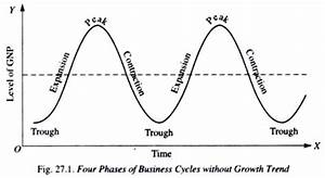Business Cycles: Meaning, Phases, Features and Theories of ...