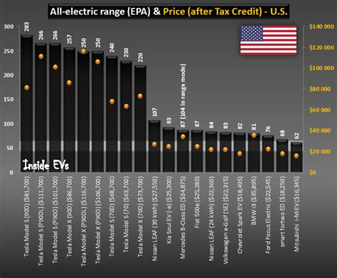 in electric car price comparison for u s for 2016 inside evs