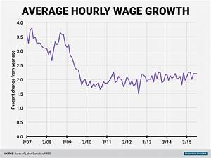 September 2015 average hourly wage growth - Business Insider