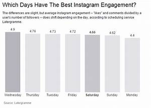 The Best Times to Post on Instagram - Blog - ExpertVoice