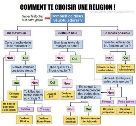 un petit guide pour bien choisir sa religion