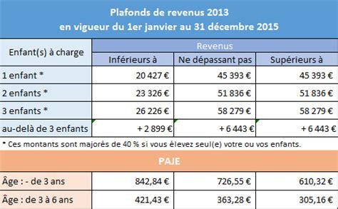 le montant d aide d 233 pend de vos revenus et du nombre d enfants 224 charge selon le tableau ci