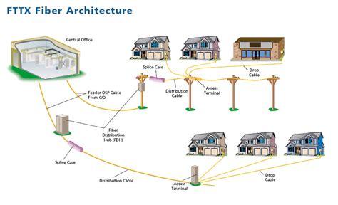 Fiber To Home Design : Digital Phone Blog