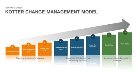 Kotter Culture by Kotter Change Management Model Slidebazaar