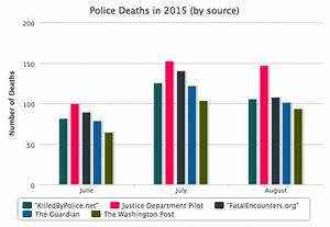 Number of Deaths in Police Custody Higher than Media ...