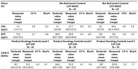 comparison of two immunoassays for ca19 9 cea and afp tumor markers biochemia medica