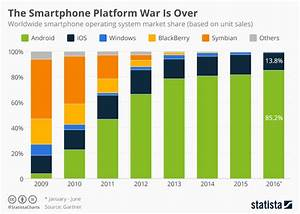 Chart: The Smartphone Platform War Is Over   Statista
