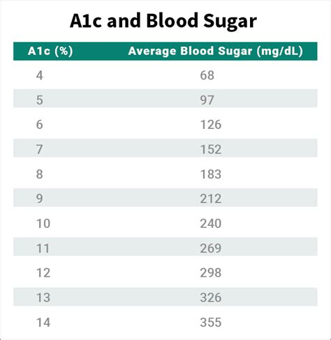 hemoglobin a1c conversion table brokeasshome