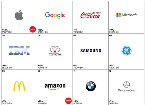 Apple Takes First Place In Interbrand's Best Global Brands