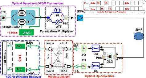 Fiber To Home Design : The Experimental Setup Of The Proposed Hybrid Fiber