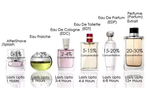 fragrances what is the difference between perfume eau