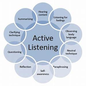 Active listening appears far from an easily learned skill ...