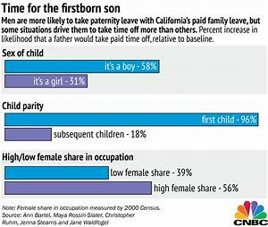 Zuckerberg excluded, not many men are taking paternity leave
