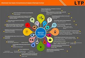 What Is Blockchain in 6 Awesome Infographics
