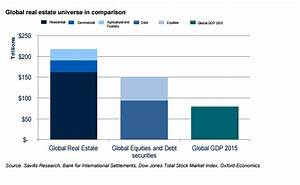 Global Real Estate Value Hits $217 Trillion In 2015