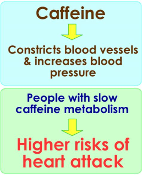 Caffeine, Bladder Urinary IncontinenceHealth And Business