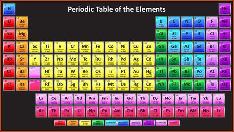 Periodic Table 2018  Images, Pictures, Wallpapers