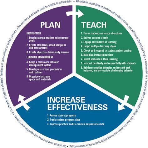 Tbl (taskbased Learning) Pretask Activity An