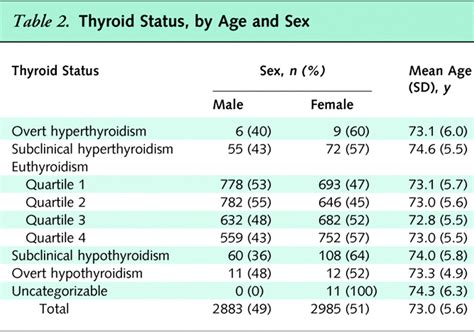 tsh level chart thyroid blood tests don 39 t always tell the whole story national ayucar