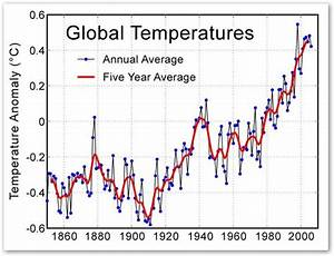 Climate myths: The cooling after 1940 shows CO2 does not ...