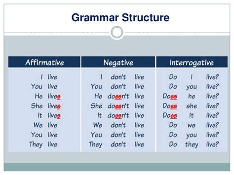 Mrs Rania's Eclass Class E Unit 4, Grammar Simple Present And Present Continuous