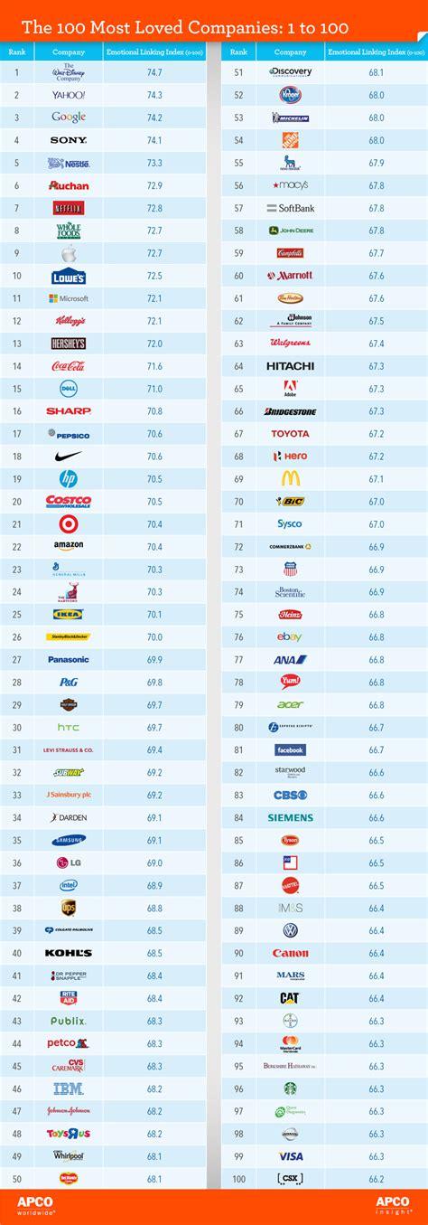 top 100 des marques les plus aim 233 es de la plan 232 te infos fr