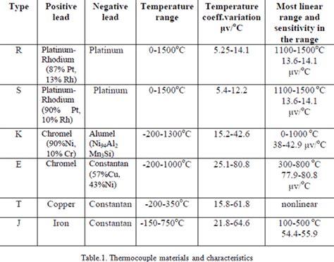 thermocouple temperature measurement electrical4u