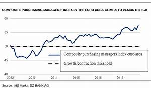 Purchasing managers' sentiment in the euro area knows no ...