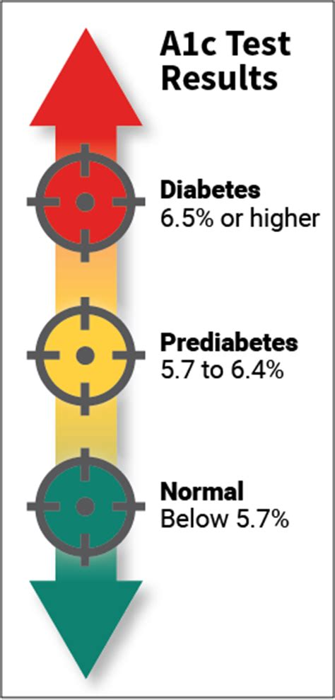 hemoglobin a1c hba1c test for diabetes hba1c normal levels range