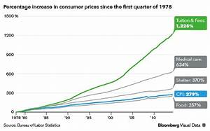 Rapidly Increasing Higher Education Prices Raising Many ...