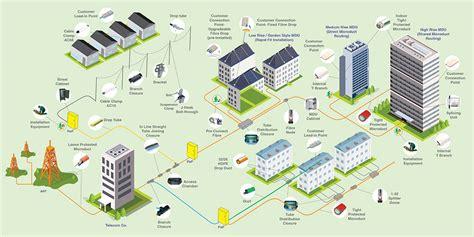 Fiber To Home Design : En La Imagen De Abajo, Puedes Ver En Una Gráfica La