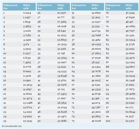 kilometers to printable conversion chart for length measurement brain fitness