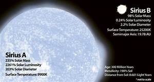 Sun and Sirius Binary System (page 3) - Pics about space