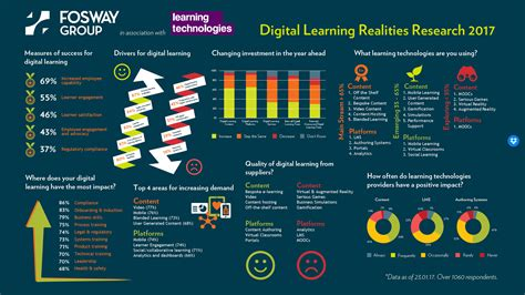 Digital Learning Realities 2017 Infographic