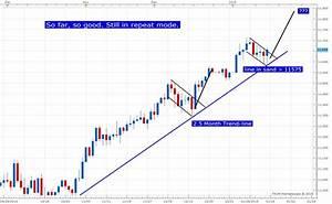 USDOLLAR Bull Trend Still In Tact