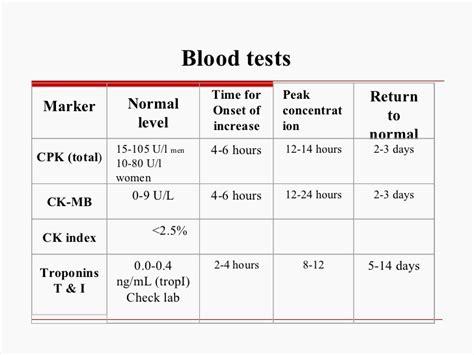 creatine kinase normal value search nursing