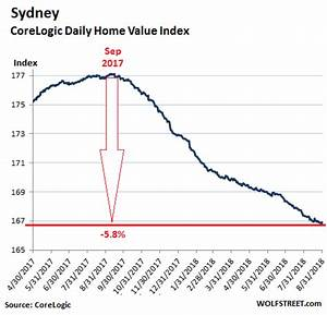 Housing Bubble Pops in Sydney & Melbourne, Australia ...